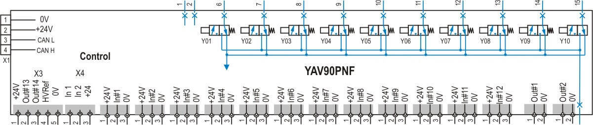 YAV90PNF pneumatic sub-system