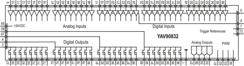 YAV90832 Digital and Analog I/O Diagram