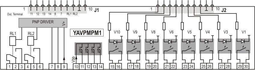 Digital & Analog I/O's - YAVPMPM1